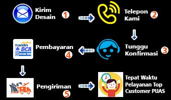 Cara Pemesanan Cetak Brosur Poster Flyer