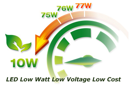 Low Watt LED