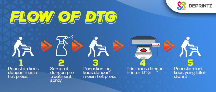 Proses Alur Kerja Printer Kaos Baju DTG
