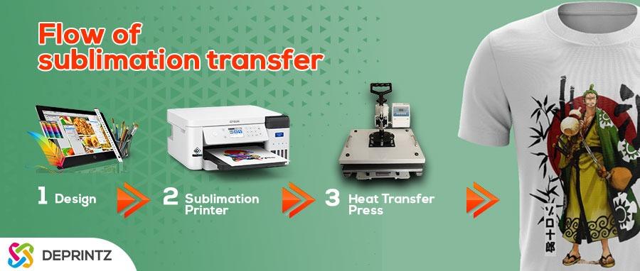 Proses Cara Kerja Printer Sublim Kain
